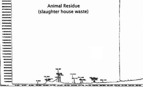 Animal Residue Slaughter House Test.