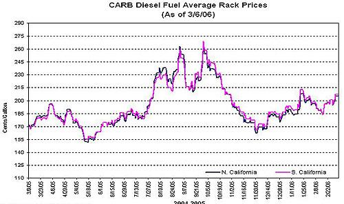 Carp and EPS Diesel Inventories.