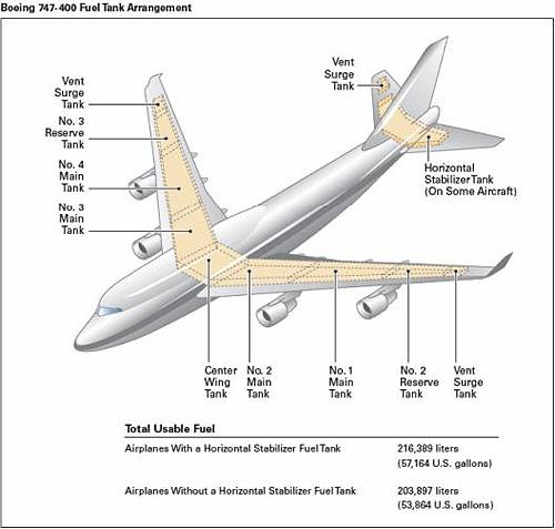 Boeing 747 Fuel Tank Arrangement.