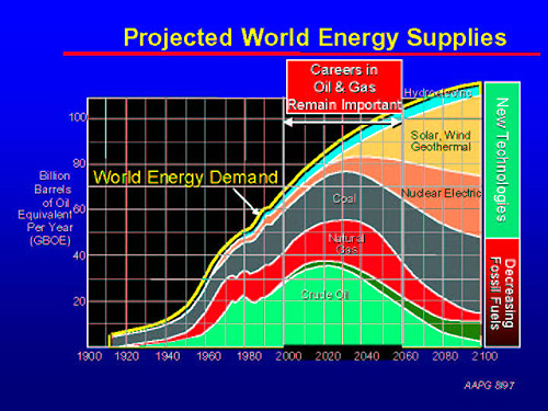Projected World Energy Supplies Chart.